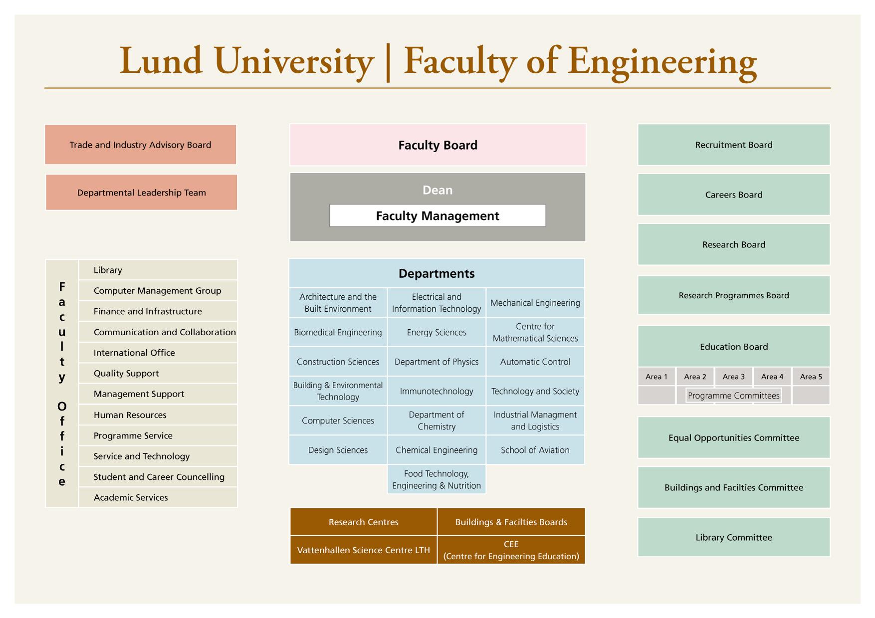 faculty of engineering graduate studies office